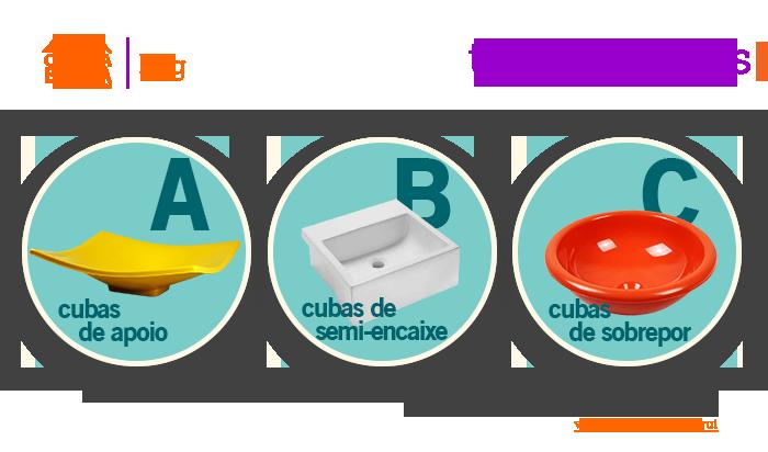 Tipos de Cubas