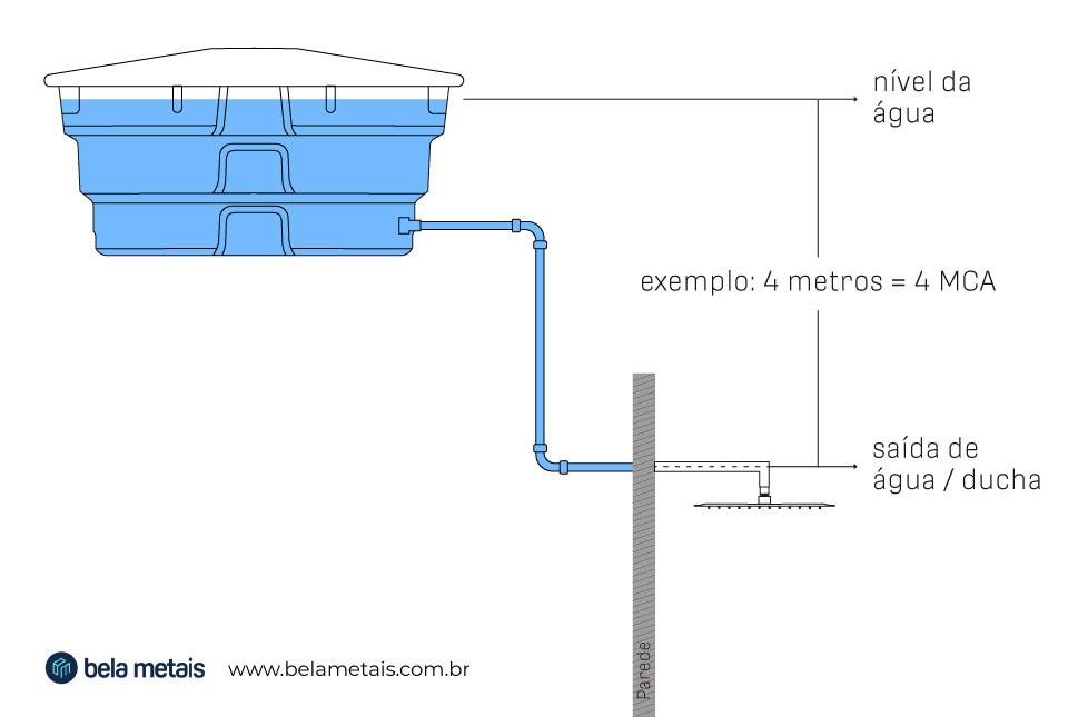 Como medir MCA metros de coluna d'água - qual a pressão ducha